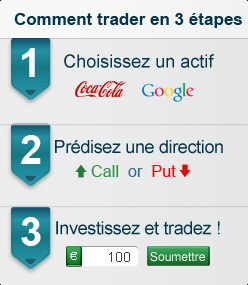 Comment trader les options binaires